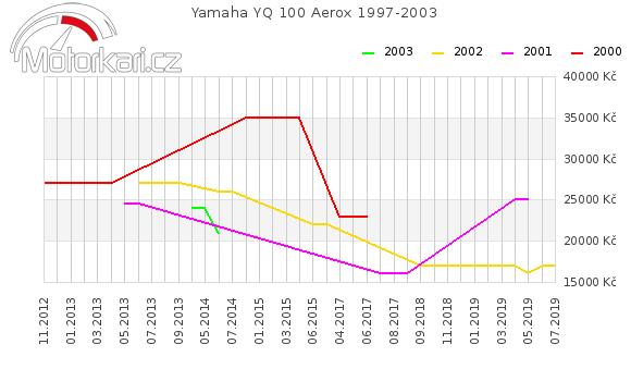 Yamaha YQ 100 Aerox 1997-2003