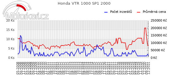 Honda VTR 1000 SP1 2000