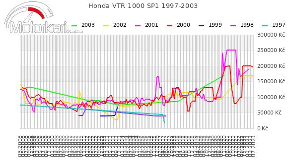 Honda VTR 1000 SP1 1997-2003
