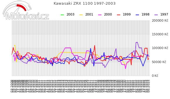 Kawasaki ZRX 1100 1997-2003