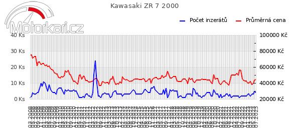 Kawasaki ZR 7 2000