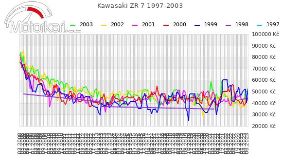 Kawasaki ZR 7 1997-2003