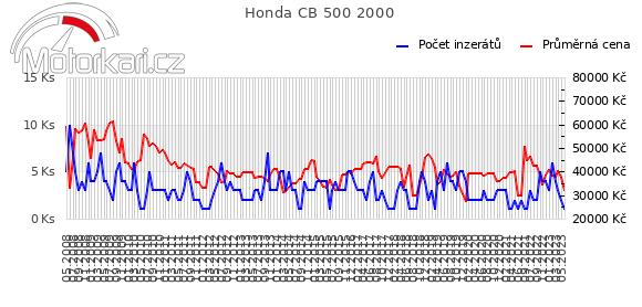 Honda CB 500 2000