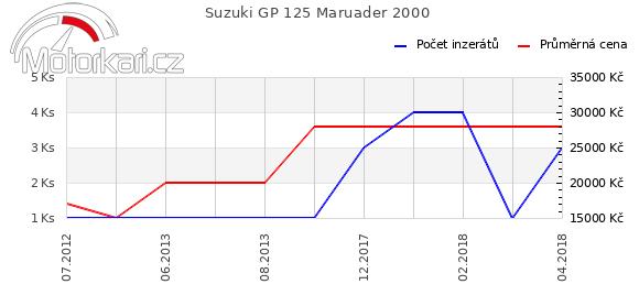 Suzuki GP 125 Maruader 2000
