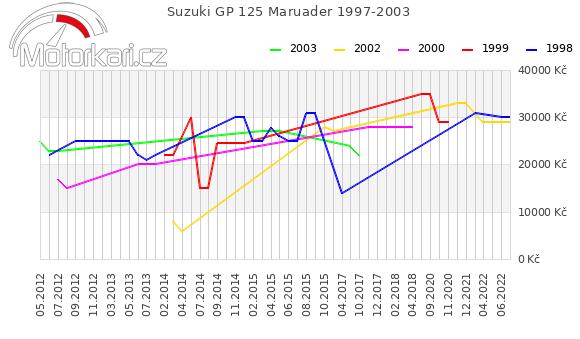 Suzuki GP 125 Maruader 1997-2003