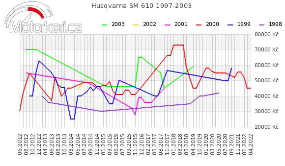 Husqvarna SM 610 1997-2003