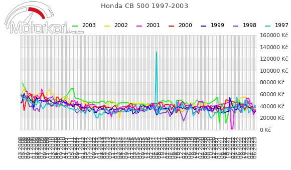 Honda CB 500 1997-2003