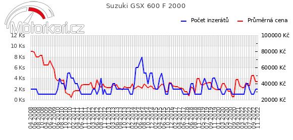 Suzuki GSX 600 F 2000