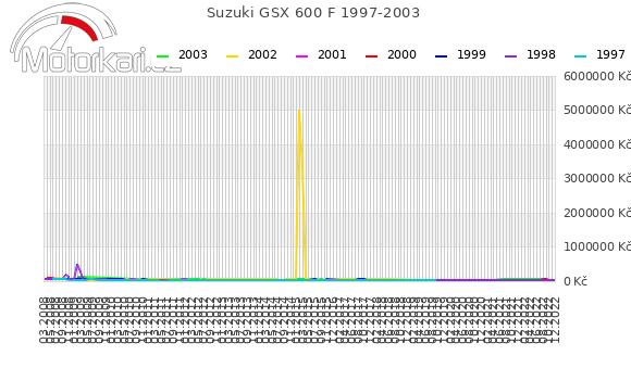 Suzuki GSX 600 F 1997-2003