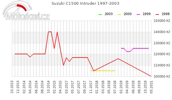 Suzuki C1500 Intruder 1997-2003