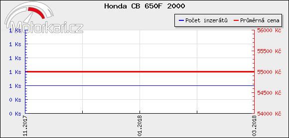 Honda CB 650F 2000