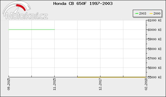 Honda CB 650F 1997-2003