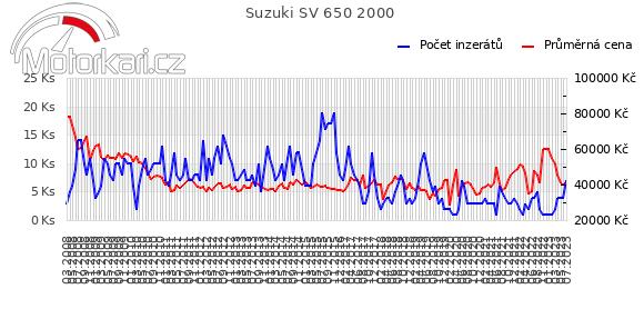 Suzuki SV 650 2000