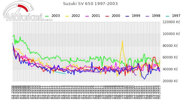 Suzuki SV 650 1997-2003