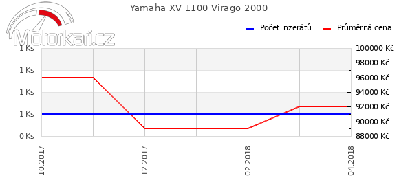Yamaha XV 1100 Virago 2000