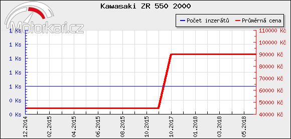 Kawasaki ZR 550 2000
