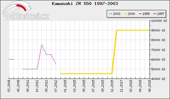Kawasaki ZR 550 1997-2003