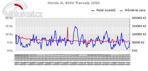 Honda XL 650V Transalp 2000
