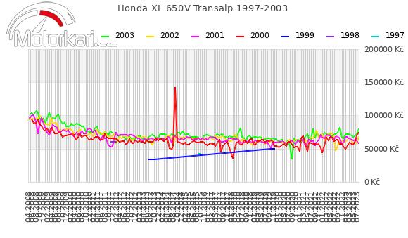 Honda XL 650V Transalp 1997-2003