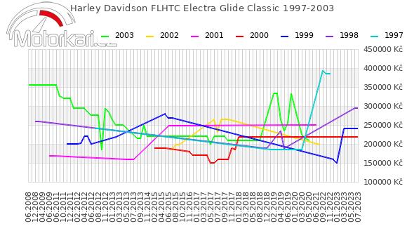 Harley Davidson FLHTC Electra Glide Classic 1997-2003