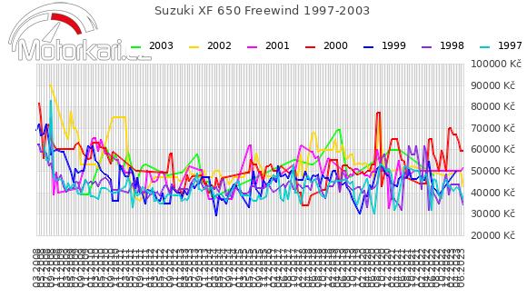 Suzuki XF 650 Freewind 1997-2003