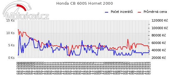 Honda CB 600S Hornet 2000