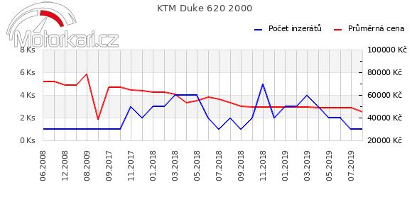 KTM Duke 620 2000
