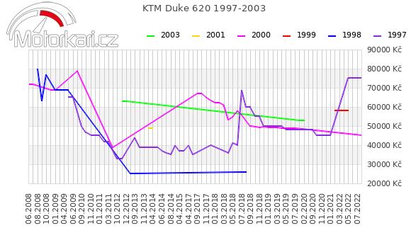 KTM Duke 620 1997-2003