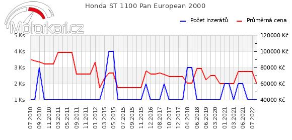 Honda ST 1100 Pan European 2000