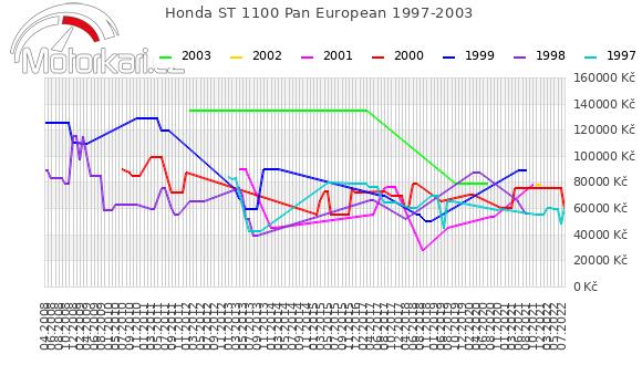 Honda ST 1100 Pan European 1997-2003