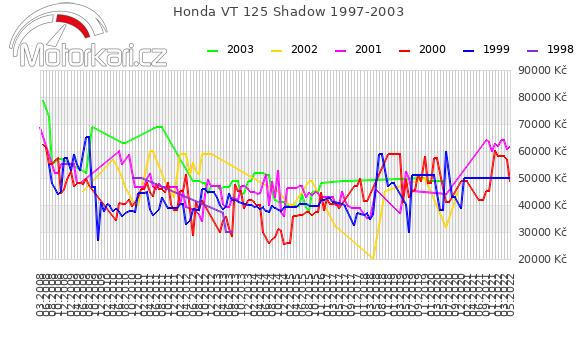 Honda VT 125 Shadow 1997-2003