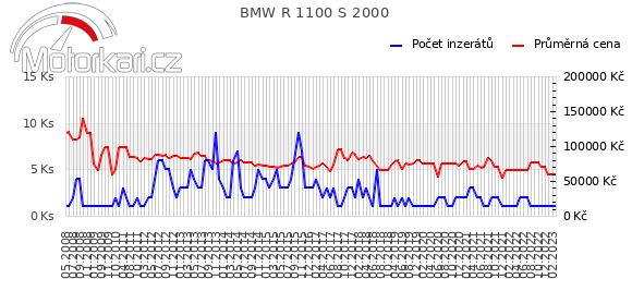 BMW R 1100 S 2000