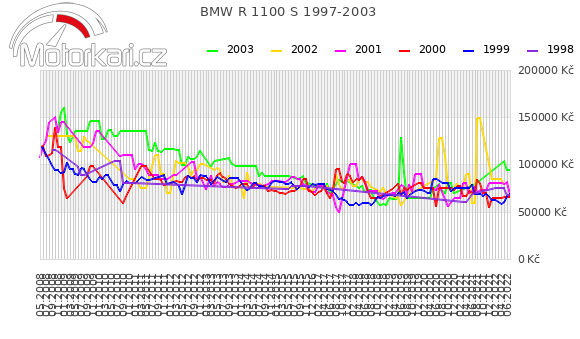 BMW R 1100 S 1997-2003