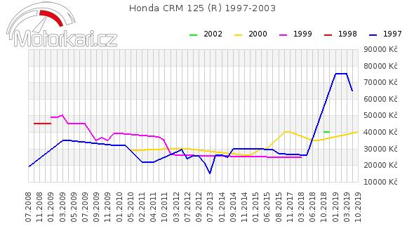 Honda CRM 125 (R) 1997-2003