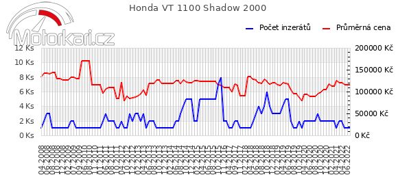 Honda VT 1100 Shadow 2000
