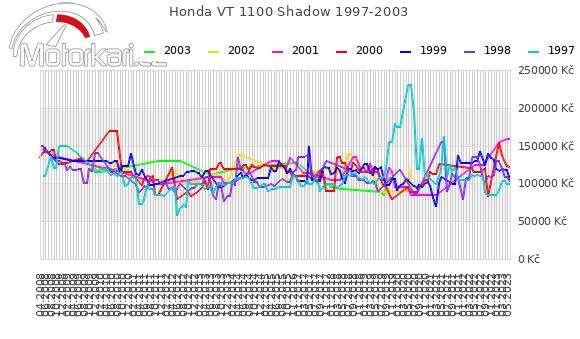 Honda VT 1100 Shadow 1997-2003