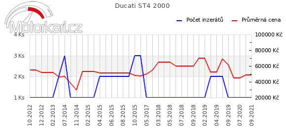 Ducati ST4 2000