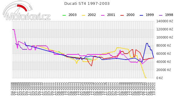 Ducati ST4 1997-2003