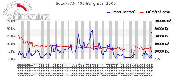 Suzuki AN 400 Burgman 2000
