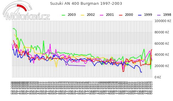 Suzuki AN 400 Burgman 1997-2003