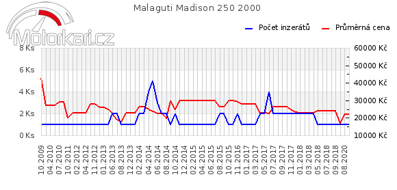 Malaguti Madison 250 2000