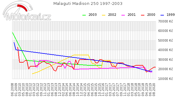 Malaguti Madison 250 1997-2003