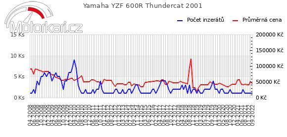 Yamaha YZF 600R Thundercat 2001