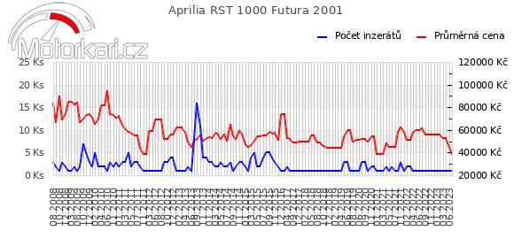 Aprilia RST 1000 Futura 2001