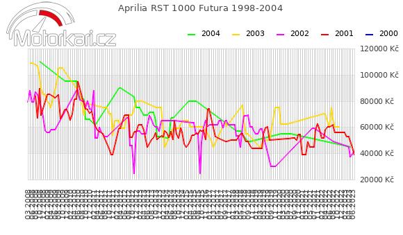 Aprilia RST 1000 Futura 1998-2004