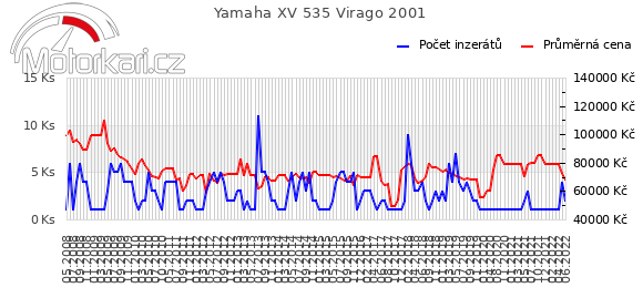 Yamaha XV 535 Virago 2001