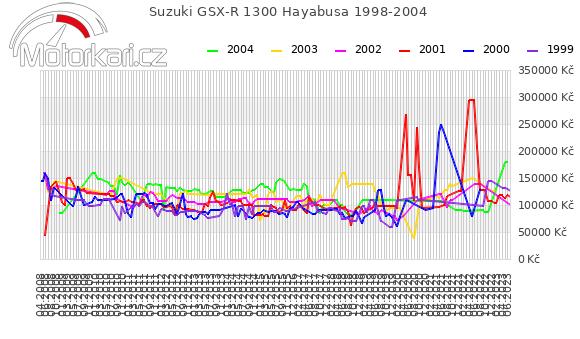 Suzuki GSX-R 1300 Hayabusa 1998-2004