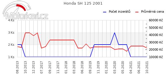Honda SH 125 2001