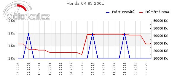 Honda CR 85 2001