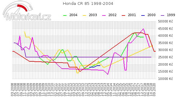 Honda CR 85 1998-2004